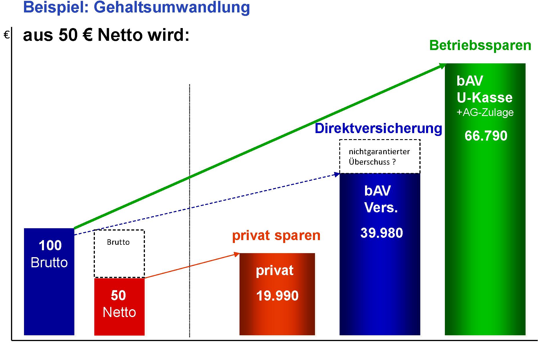 Vergleich Direktversicherung - UKasse als Grafik